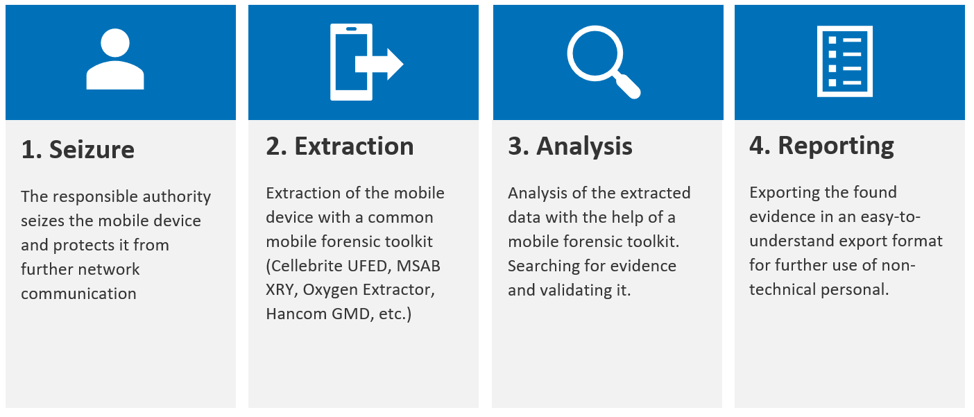 1. Seizure, 2. Extraction, 3.Analysis, 4. Reporting